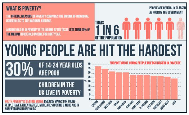 The Depths Of How Poverty Affects >> Lse Housing And Communities Research Poverty Sport And Young