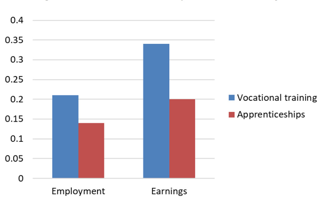 Image: Figure 2: Impacts on employment and earnings